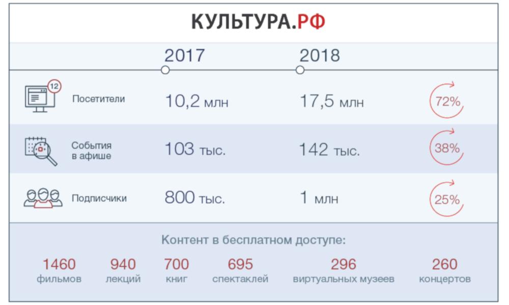 Инфографика портала «Культура.РФ»